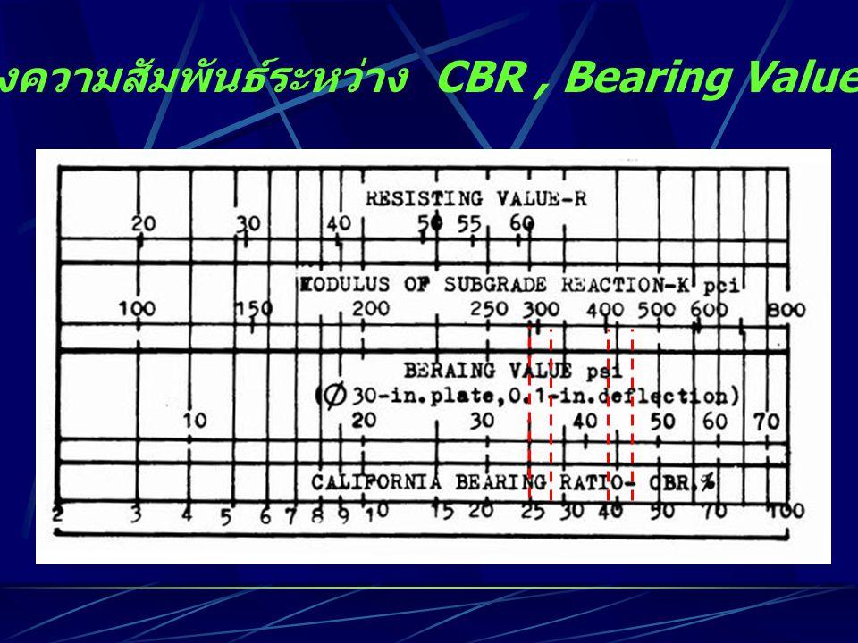 กราฟแสดงความสัมพันธ์ระหว่าง CBR , Bearing Value , K และ R