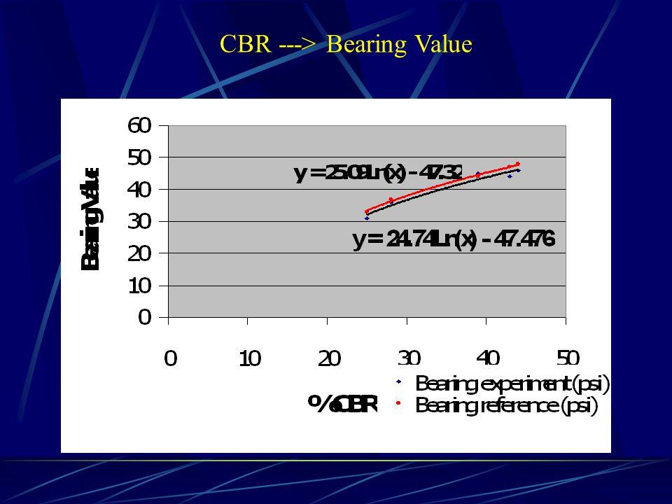 CBR ---> Bearing Value