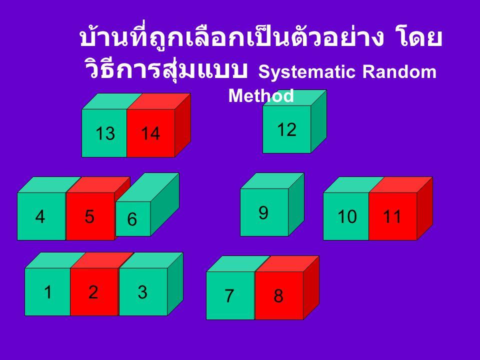 บ้านที่ถูกเลือกเป็นตัวอย่าง โดยวิธีการสุ่มแบบ Systematic Random Method