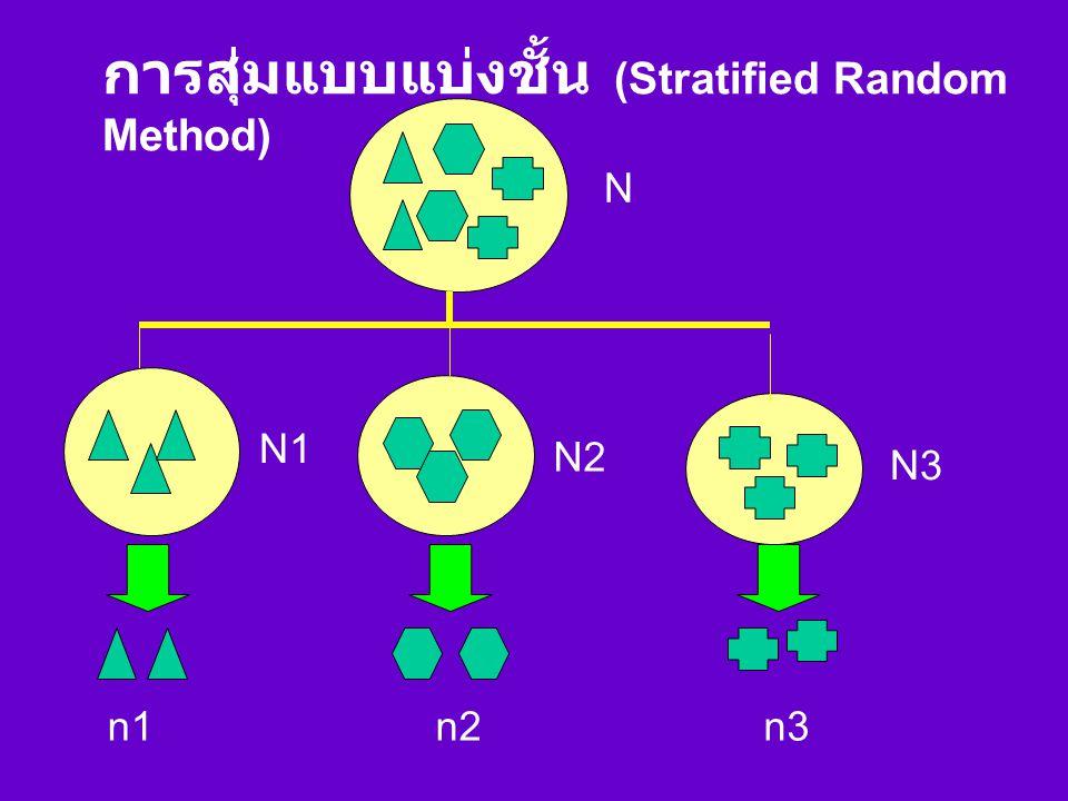 การสุ่มแบบแบ่งชั้น (Stratified Random Method)