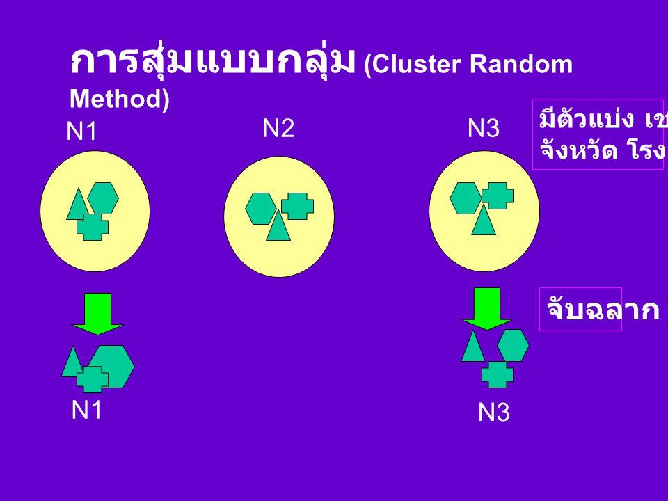 การสุ่มแบบกลุ่ม (Cluster Random Method)