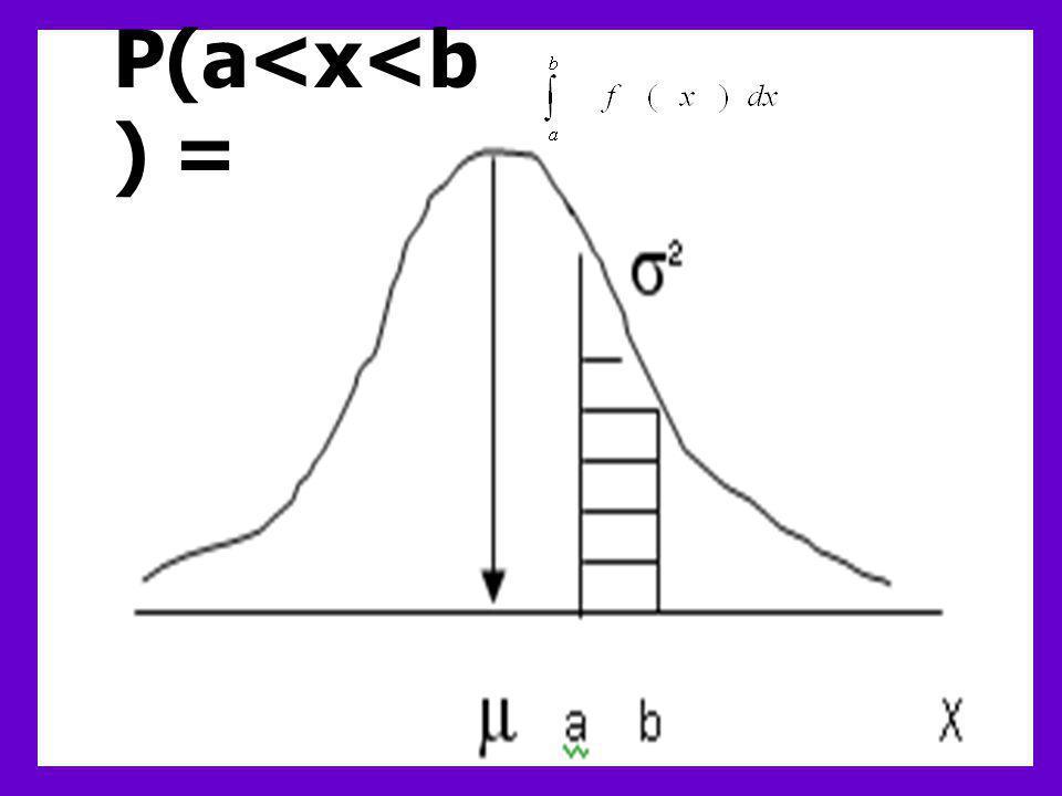 P(a<x<b) =
