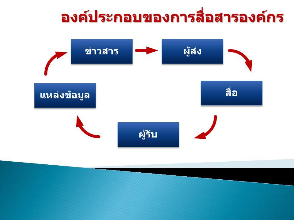 องค์ประกอบของการสื่อสารองค์กร