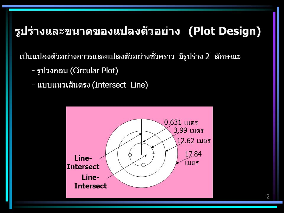 รูปร่างและขนาดของแปลงตัวอย่าง (Plot Design)