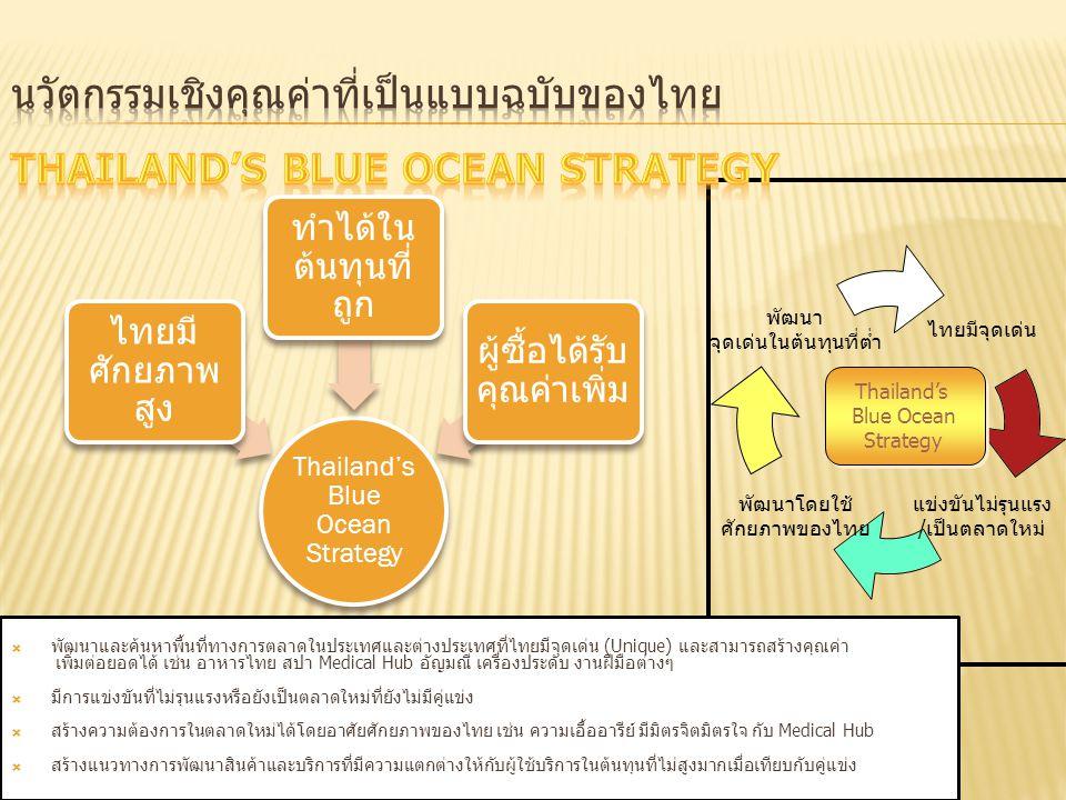 นวัตกรรมเชิงคุณค่าที่เป็นแบบฉบับของไทย