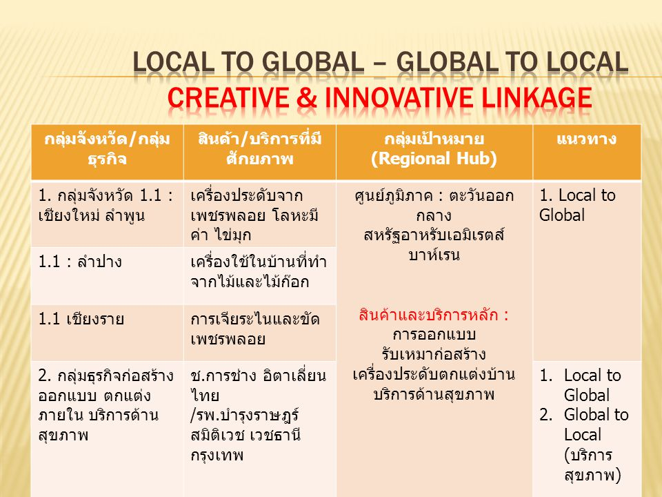 Local to Global – Global to Local creative & Innovative Linkage