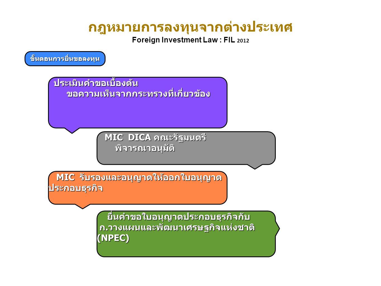กฎหมายการลงทุนจากต่างประเทศ Foreign Investment Law : FIL 2012