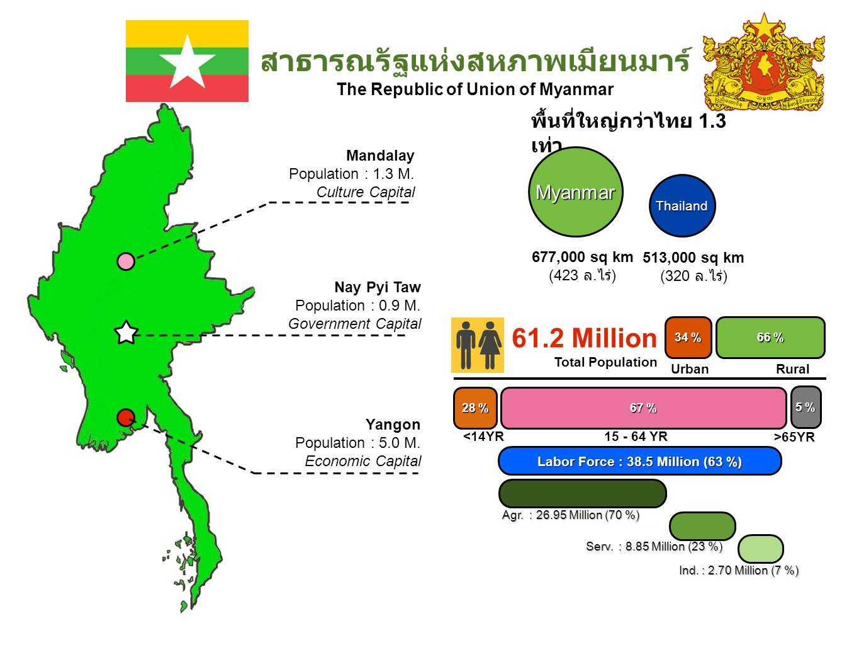 สาธารณรัฐแห่งสหภาพเมียนมาร์ The Republic of Union of Myanmar