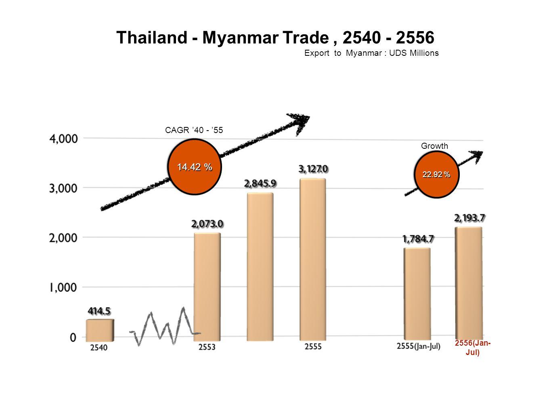 Thailand - Myanmar Trade , 2540 - 2556
