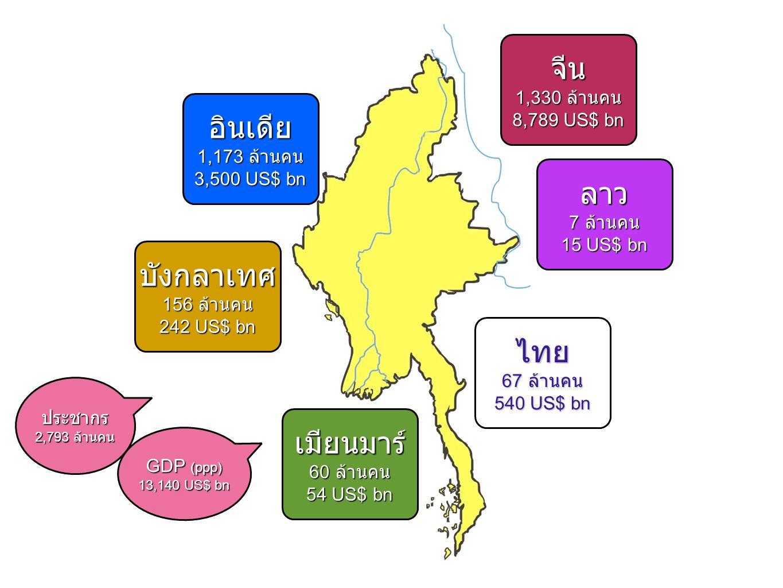 จีน อินเดีย ลาว บังกลาเทศ ไทย เมียนมาร์ 1,330 ล้านคน 8,789 US$ bn