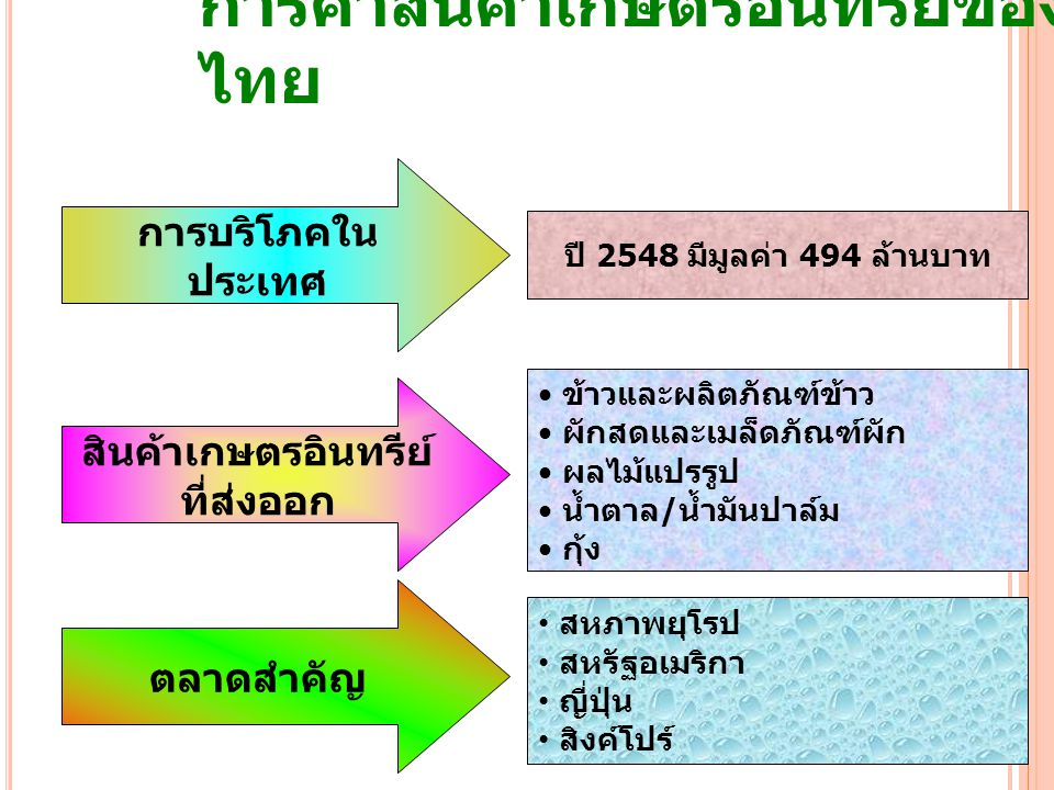 การค้าสินค้าเกษตรอินทรีย์ของไทย