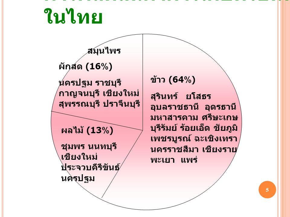 การผลิตสินค้าการเกษตรอินทรีย์ในไทย