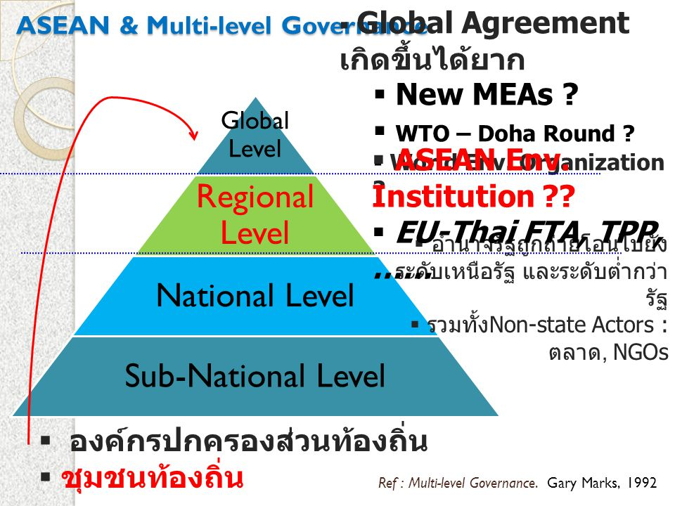 ASEAN & Multi-level Governance