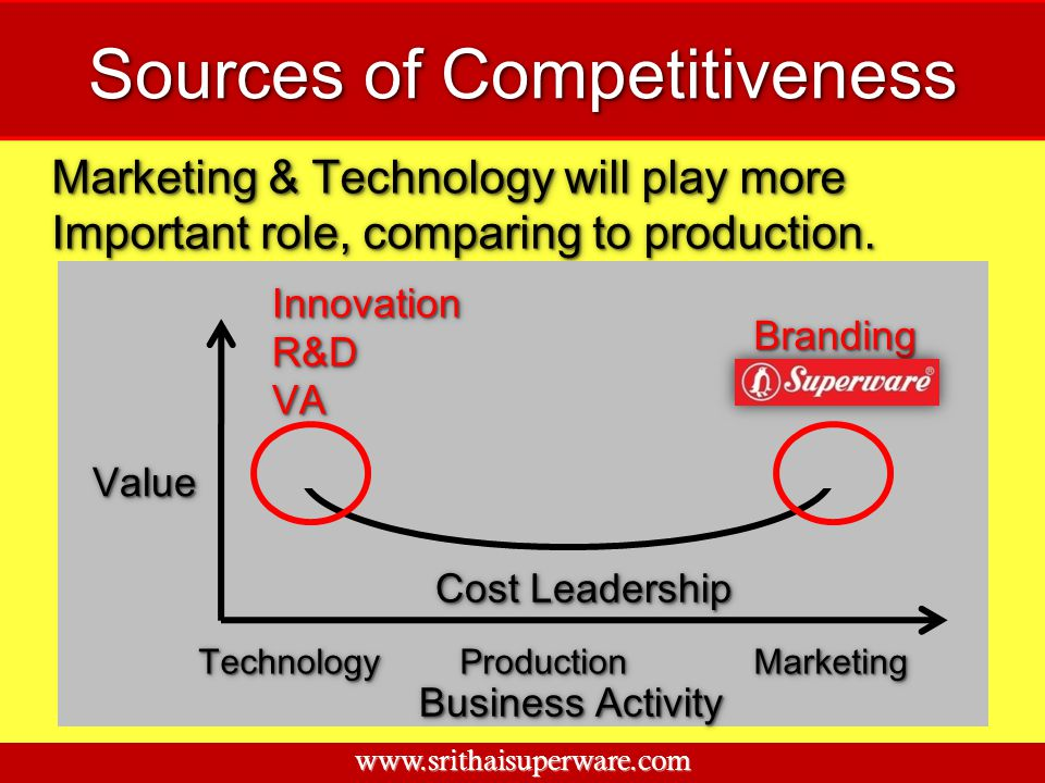 Sources of Competitiveness