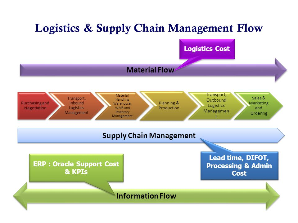 Logistics & Supply Chain Management Flow
