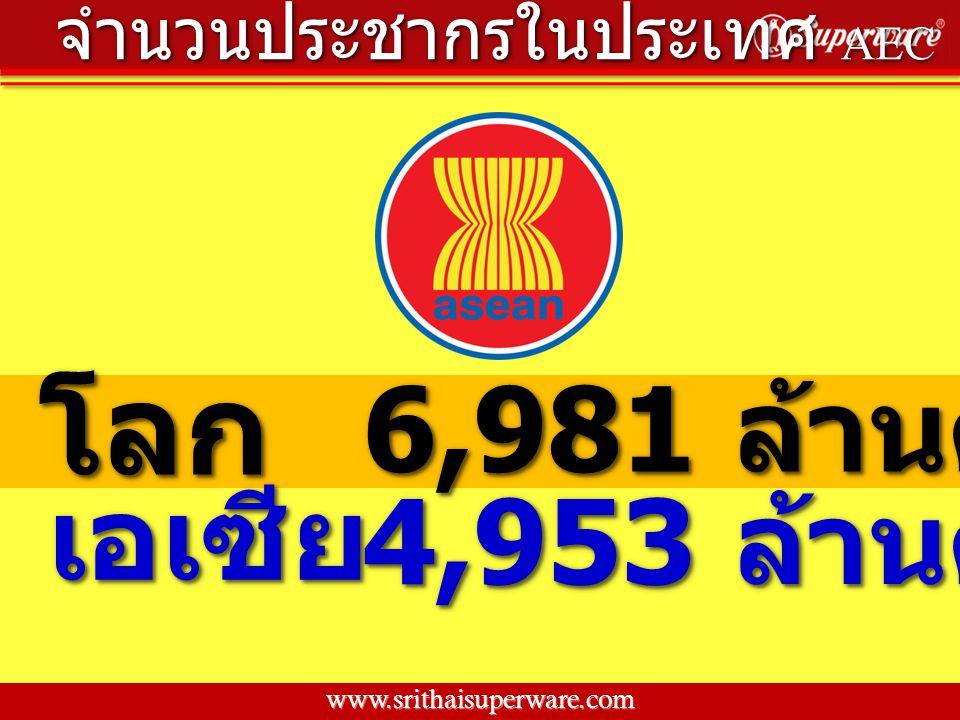 โลก 6,981 ล้านคน 4,953 ล้านคน เอเซีย จำนวนประชากรในประเทศ AEC