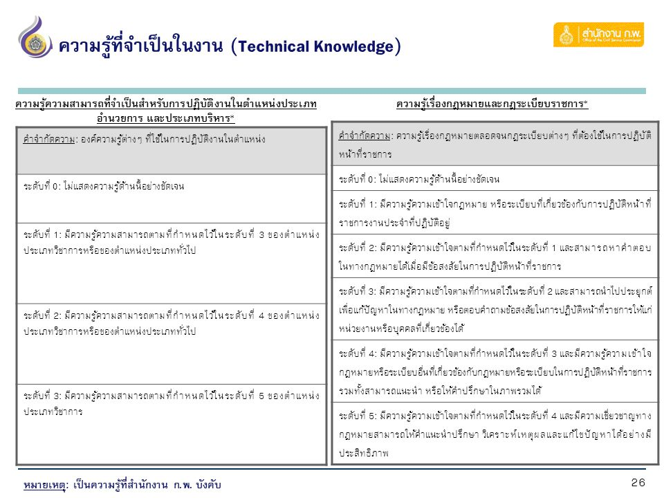ความรู้ที่จำเป็นในงาน (Technical Knowledge) (ต่อ)