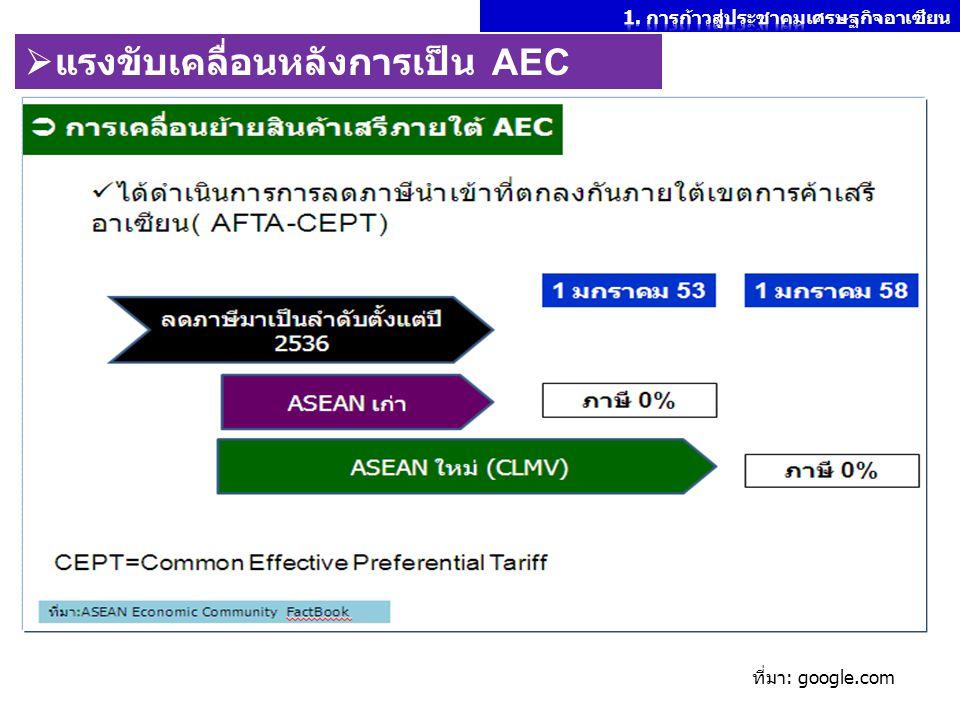 แรงขับเคลื่อนหลังการเป็น AEC