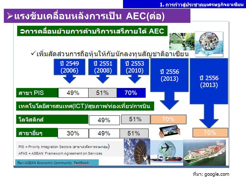 แรงขับเคลื่อนหลังการเป็น AEC(ต่อ)