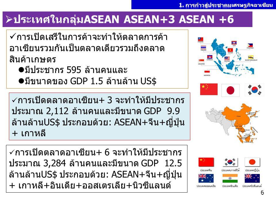 ประเทศในกลุ่มASEAN ASEAN+3 ASEAN +6