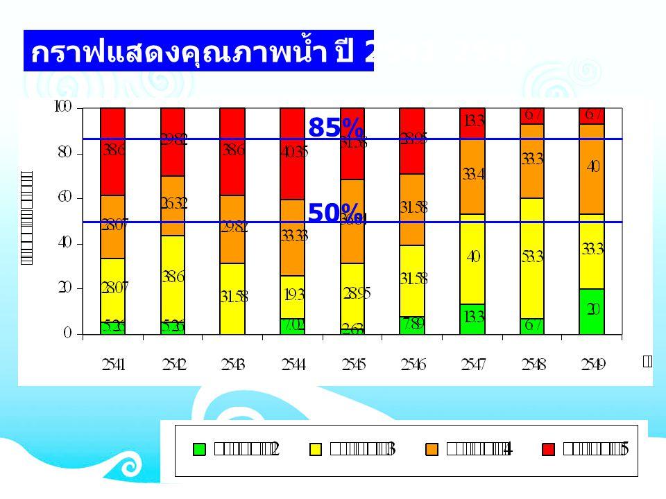 กราฟแสดงคุณภาพน้ำ ปี 2541-2549