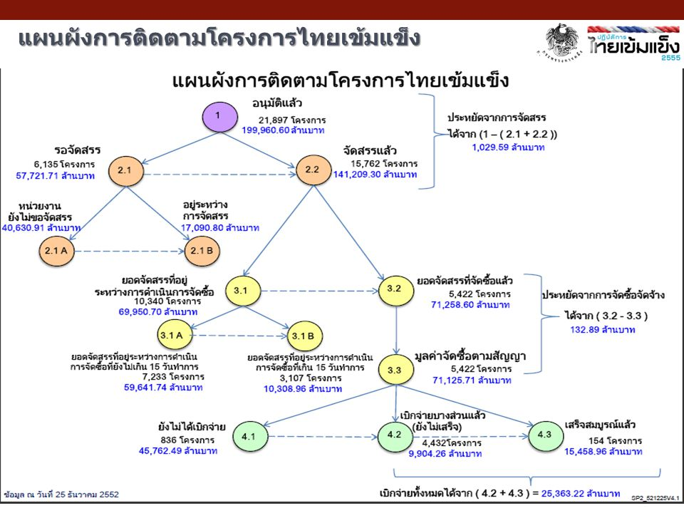 แผนผังการติดตามโครงการไทยเข้มแข็ง