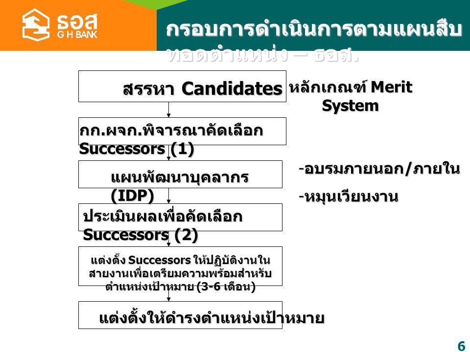 หลักเกณฑ์ Merit System
