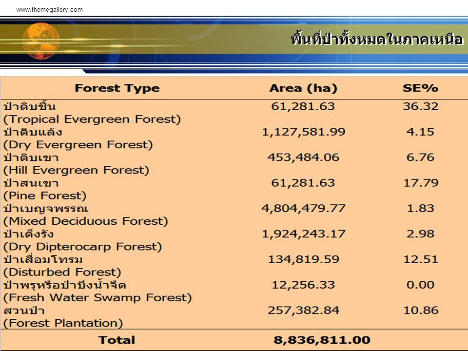 พื้นที่ป่าทั้งหมดในภาคเหนือ