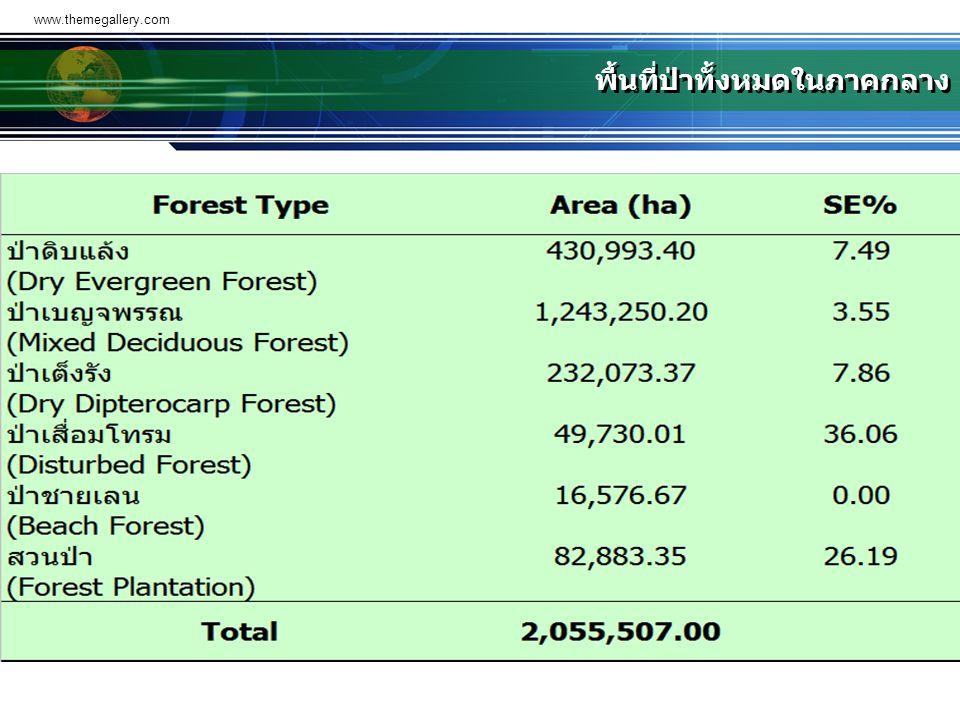 พื้นที่ป่าทั้งหมดในภาคกลาง