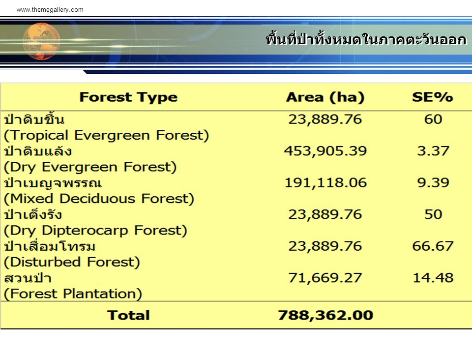 พื้นที่ป่าทั้งหมดในภาคตะวันออก