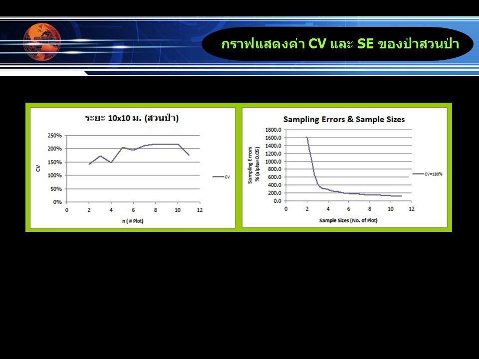 กราฟแสดงค่า CV และ SE ของป่าสวนป่า