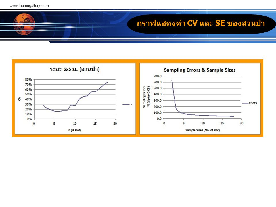 กราฟแสดงค่า CV และ SE ของสวนป่า