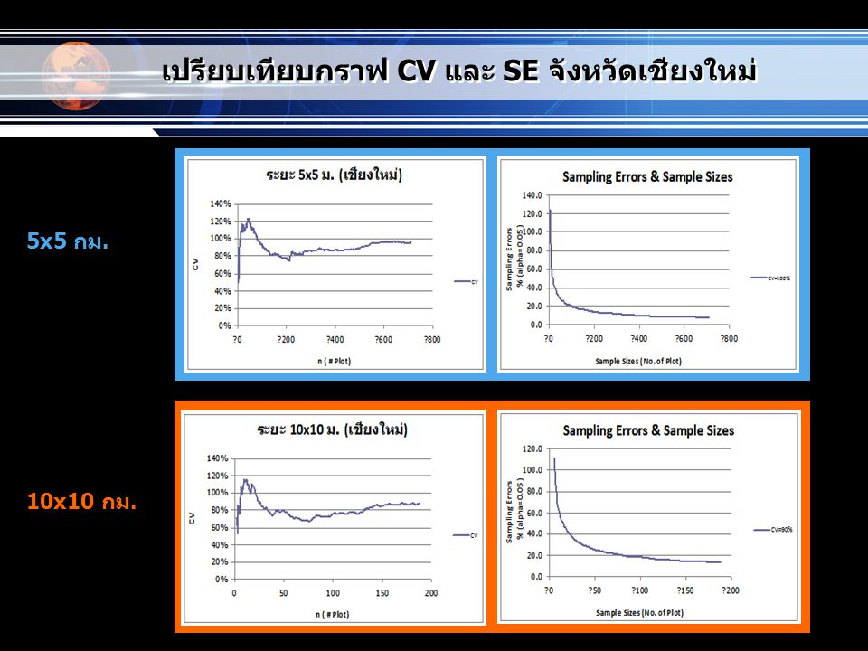 เปรียบเทียบกราฟ CV และ SE จังหวัดเชียงใหม่