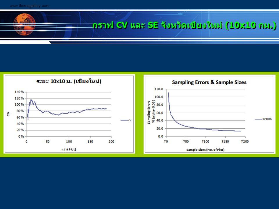 กราฟ CV และ SE จังหวัดเชียงใหม่ (10x10 กม.)