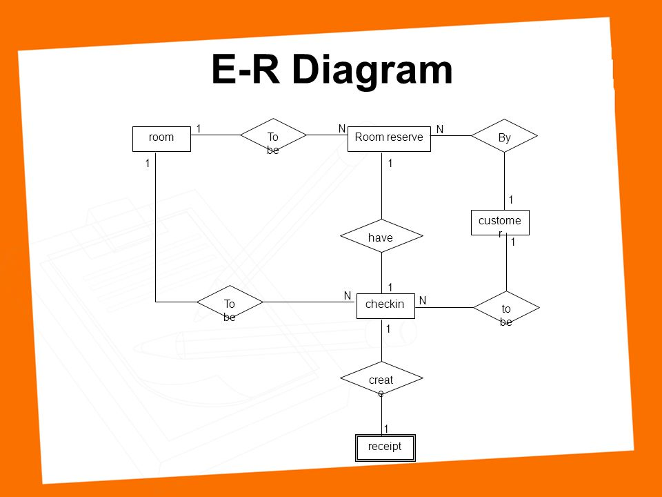 E-R Diagram 1 To be N N By room Room reserve 1 1 1 customer have 1 1
