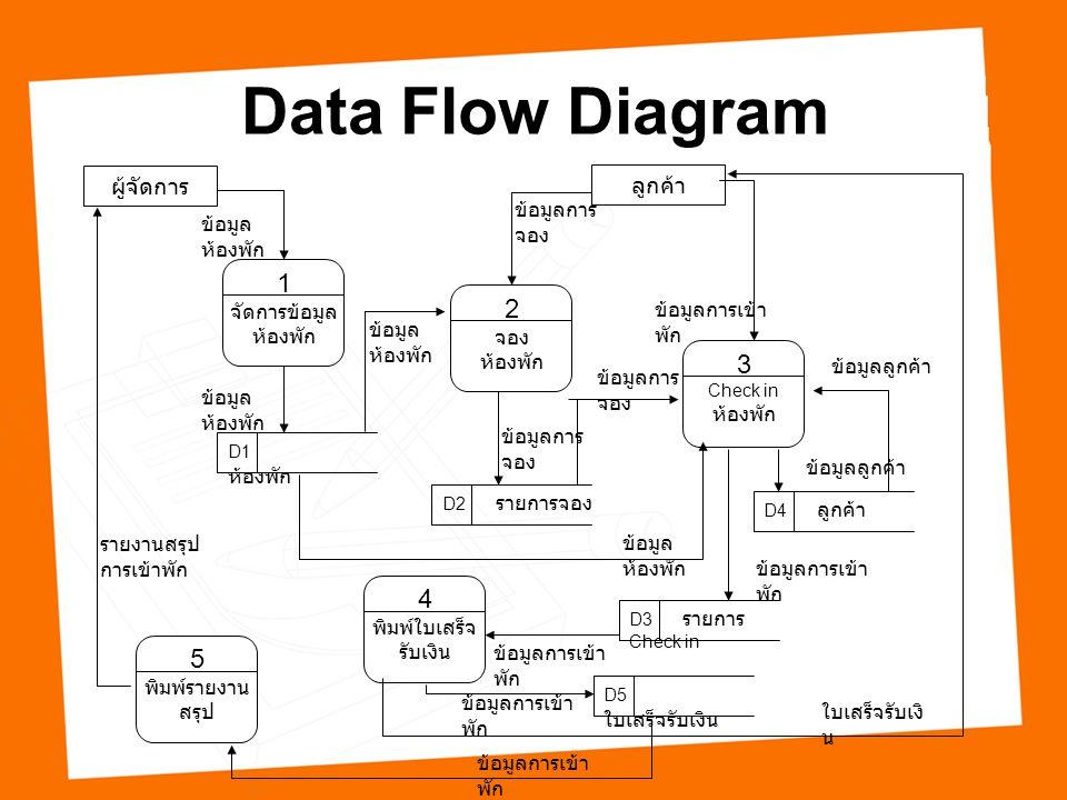 Data Flow Diagram 1 2 3 4 5 ผู้จัดการ ลูกค้า ข้อมูลการจอง