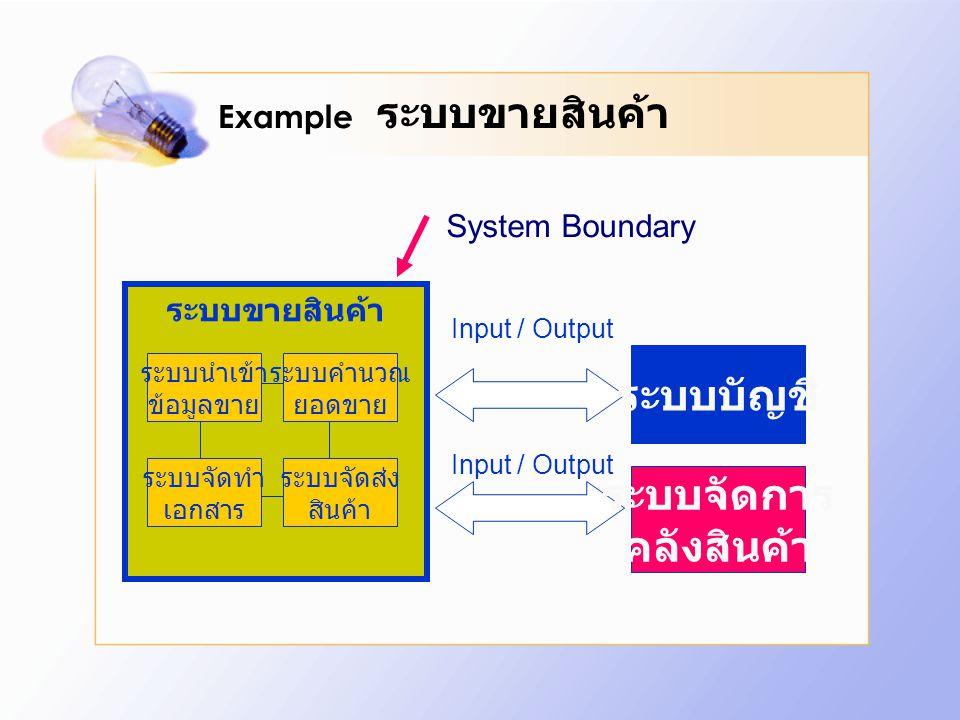 Example ระบบขายสินค้า