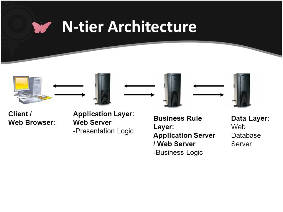 N-tier Architecture Client / Web Browser: Application Layer: