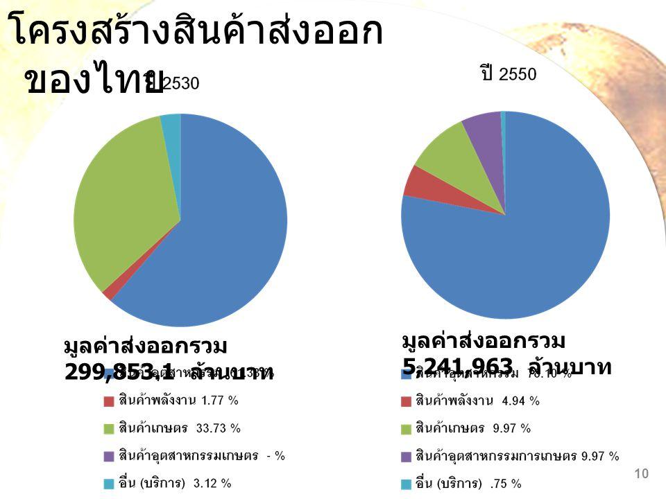 โครงสร้างสินค้าส่งออกของไทย