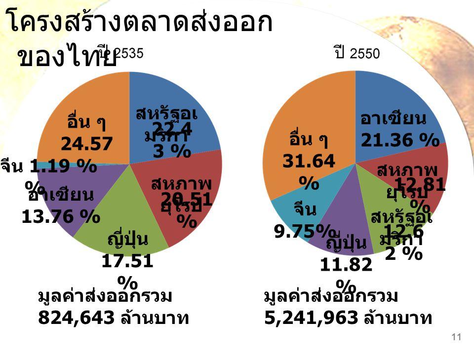 โครงสร้างตลาดส่งออกของไทย