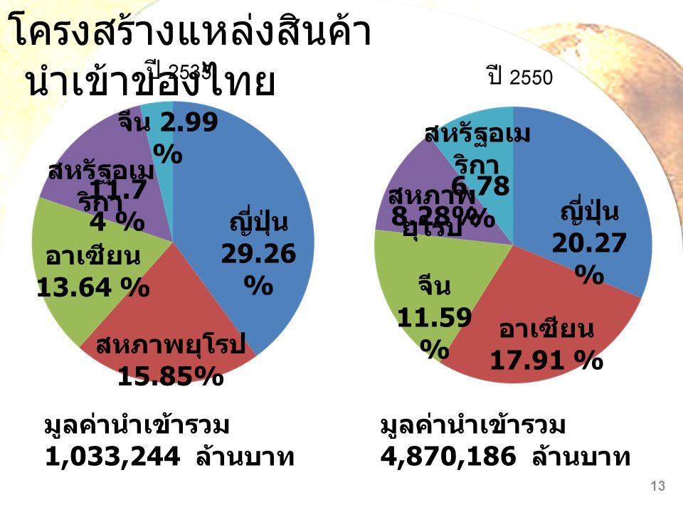 โครงสร้างแหล่งสินค้านำเข้าของไทย