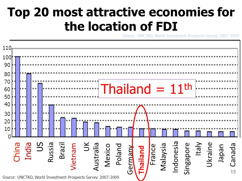 Top 20 most attractive economies for the location of FDI