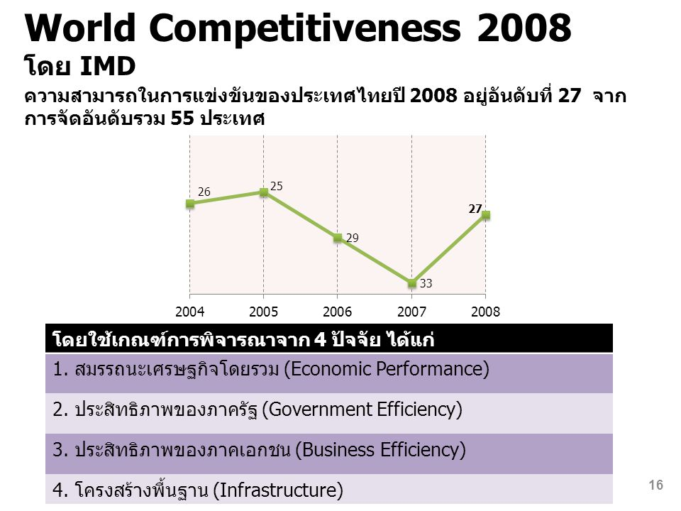 World Competitiveness 2008