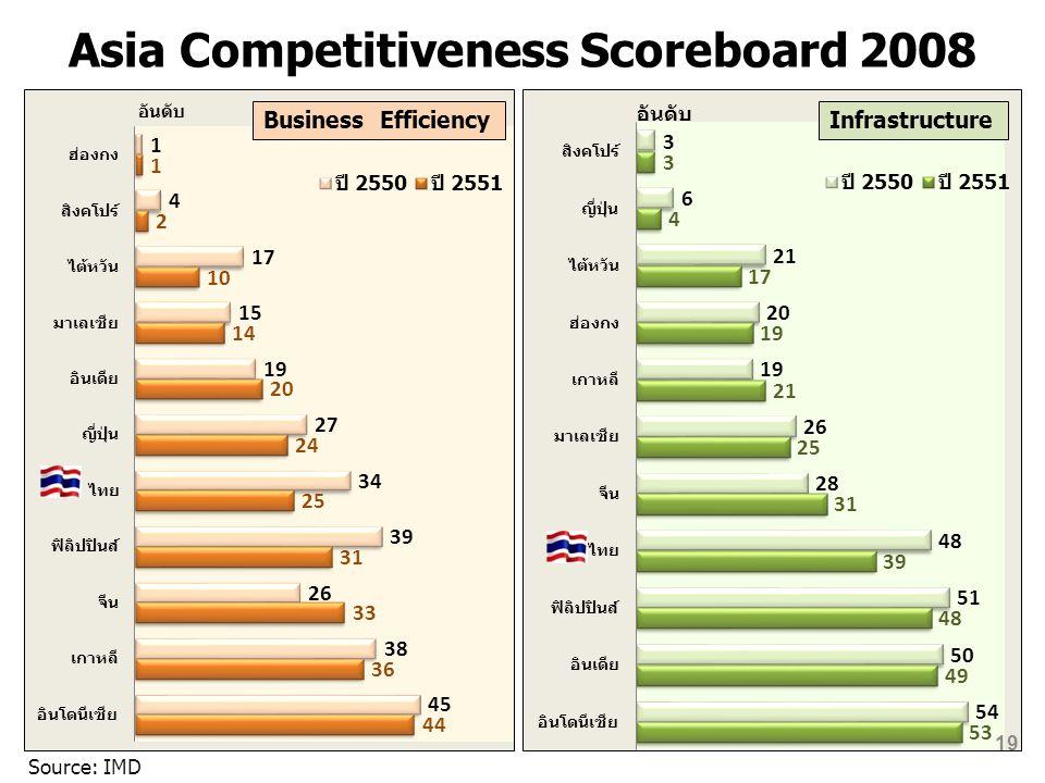 Asia Competitiveness Scoreboard 2008