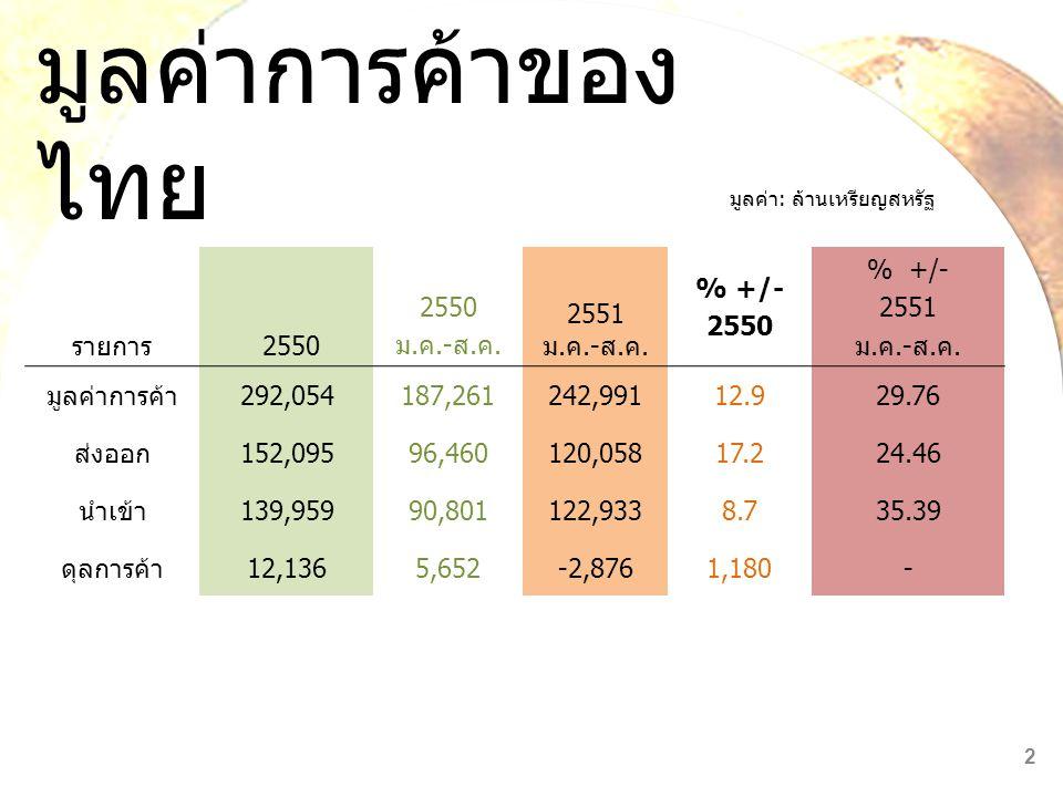มูลค่าการค้าของไทย รายการ 2550 ม.ค.-ส.ค. 2551 ม.ค.-ส.ค. % +/- % +/-