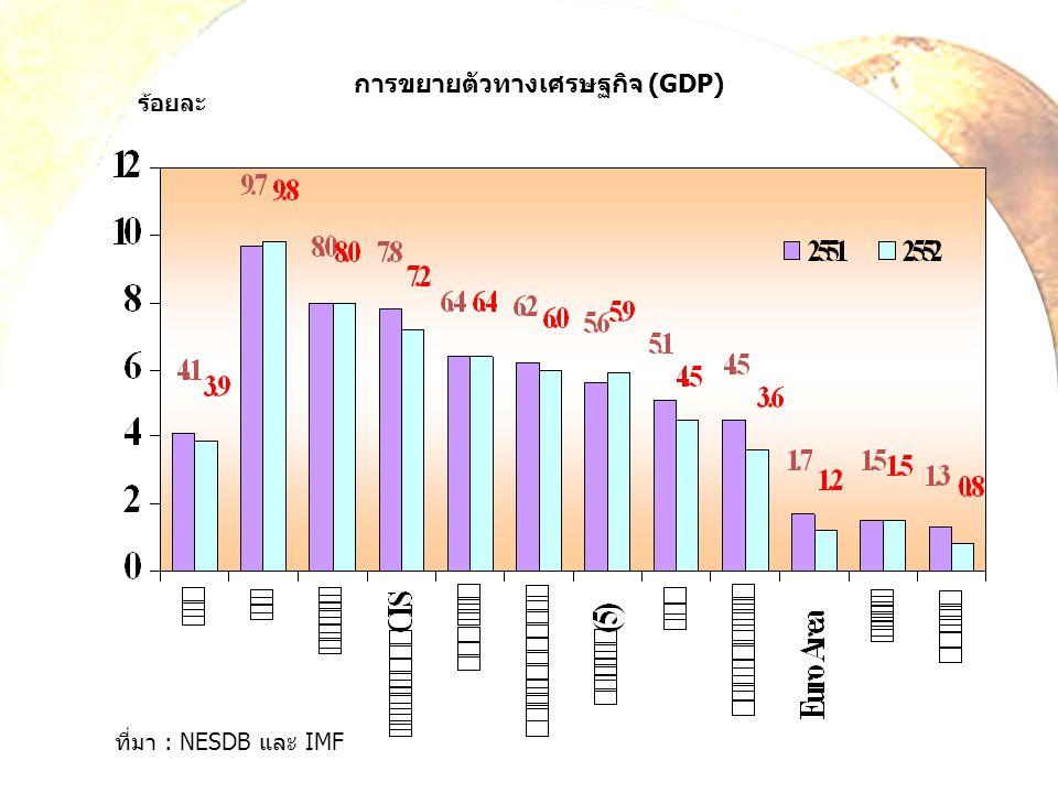 การขยายตัวทางเศรษฐกิจ (GDP)