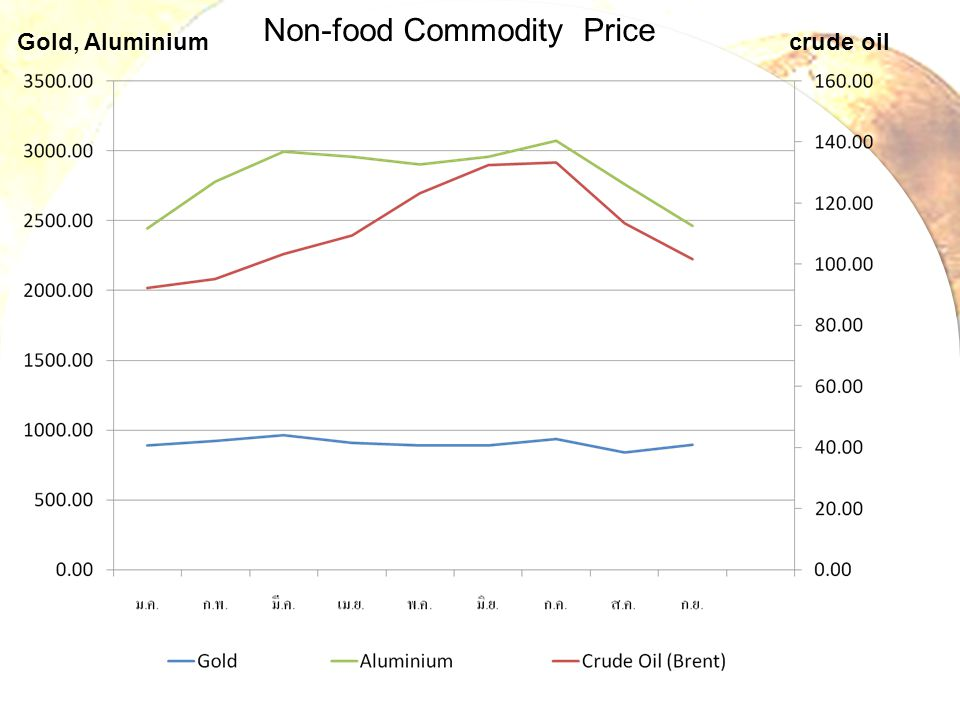 Non-food Commodity Price