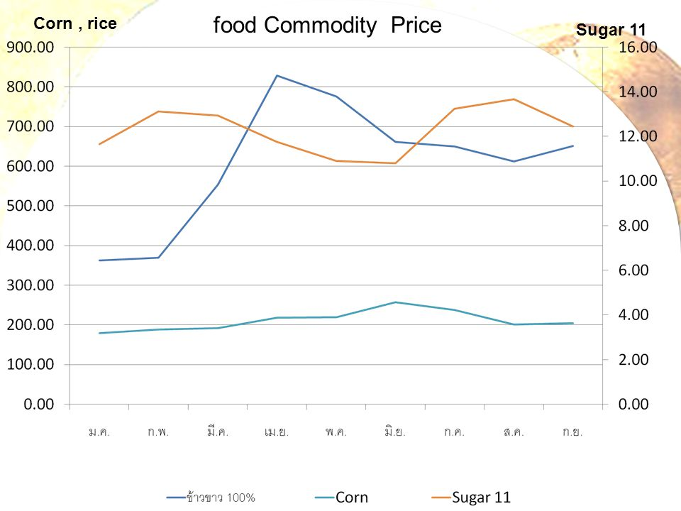 food Commodity Price Corn , rice Sugar 11