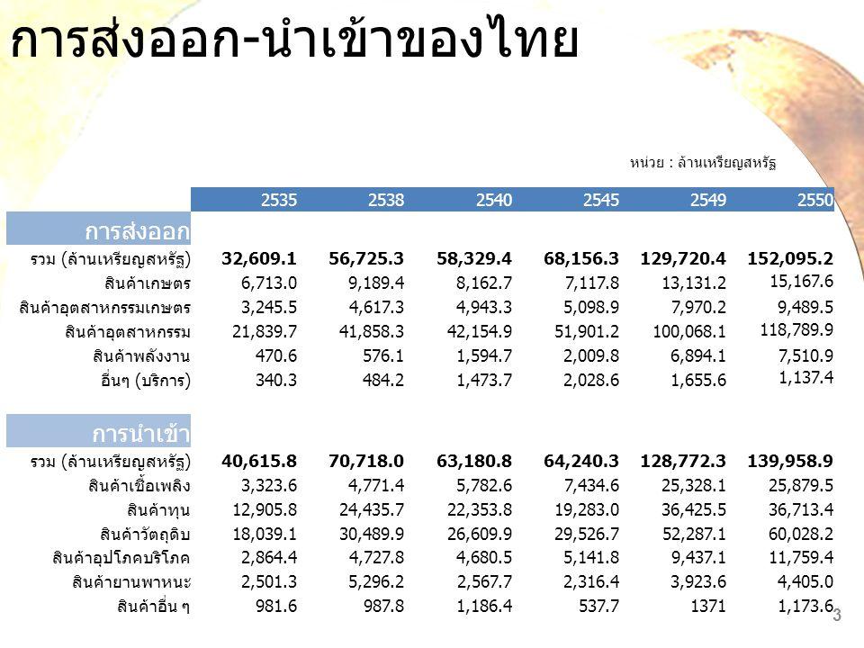 การส่งออก-นำเข้าของไทย
