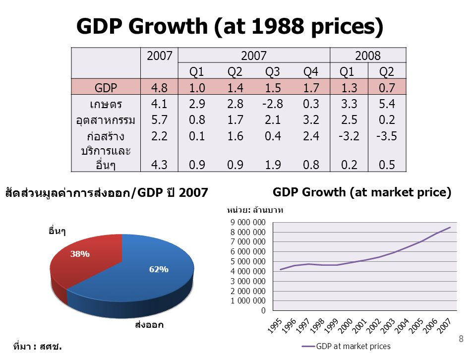 GDP Growth (at 1988 prices) 2007 2008 Q1 Q2 Q3 Q4 Q1 GDP 4.8 1.0 1.4